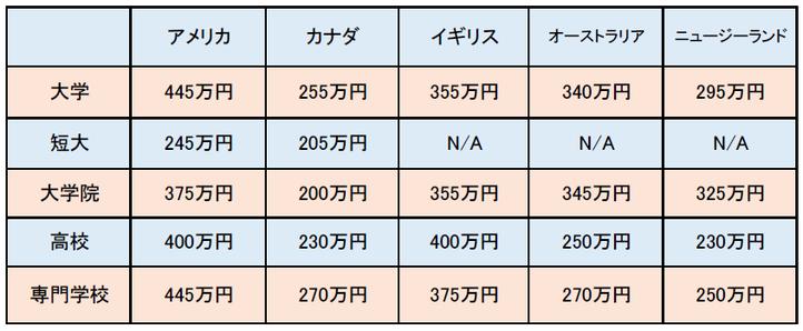 大連外国語大学-遼寧師範大学 英語圏留学との留学費用比較