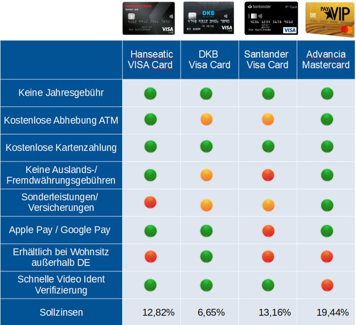 Beste Kreditkarten für Reisen - Reisekreditkarte Vergleich 2021  © Der Travel Bloke