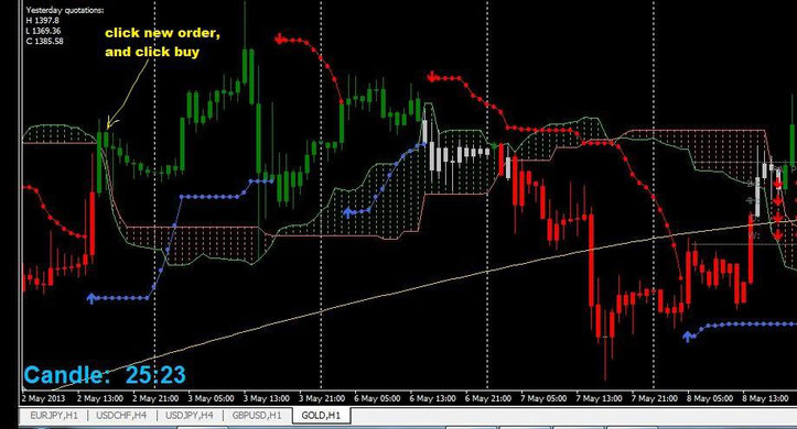 Ichimoku Trading Strategies