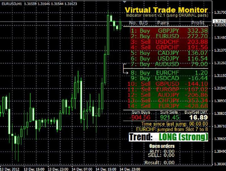 Online virtual forex trading