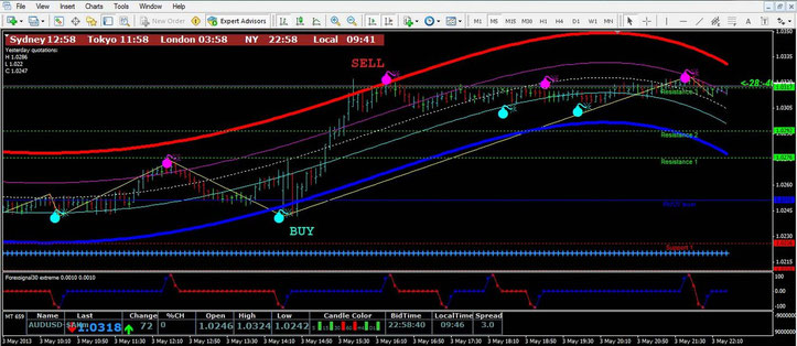 Fibonacci Pivot with Center of Gravity Scalping System