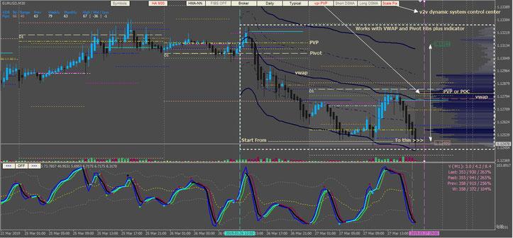 Dynamic trading system 2V2