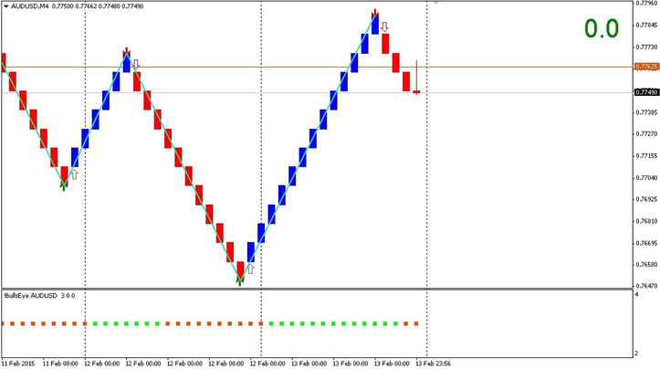 Double Reversal Signals  System in actionwith renko chart.