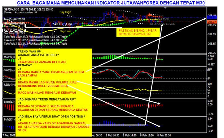 Jutawan forex indicator