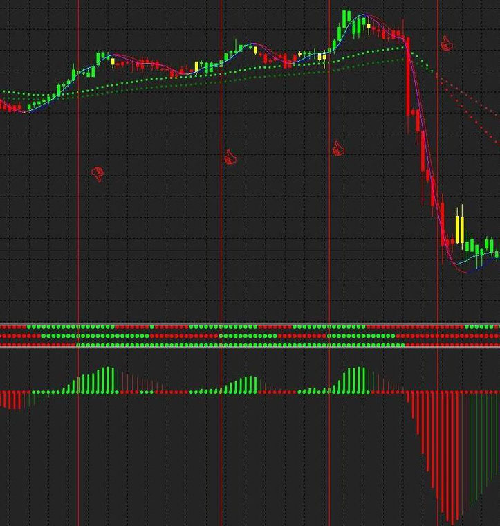 Red,  Green,  Candle Strategy.
