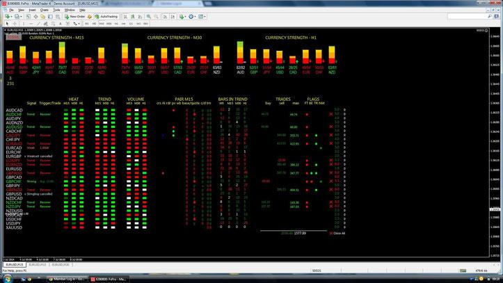 Forex basket trading method