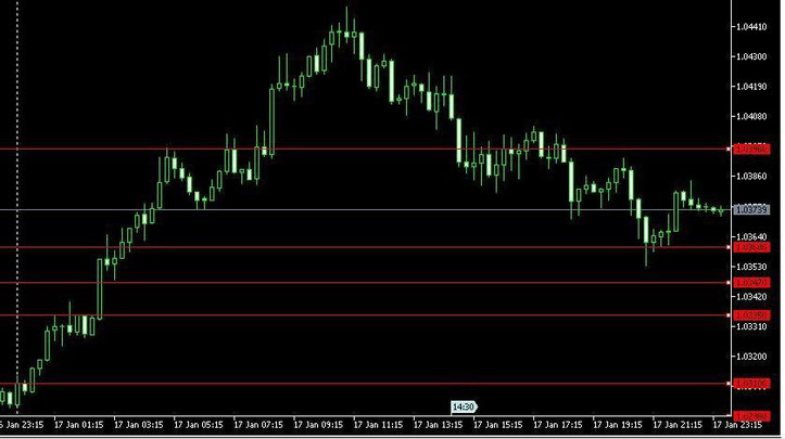 Camarilla trading strategy part 3 of 4