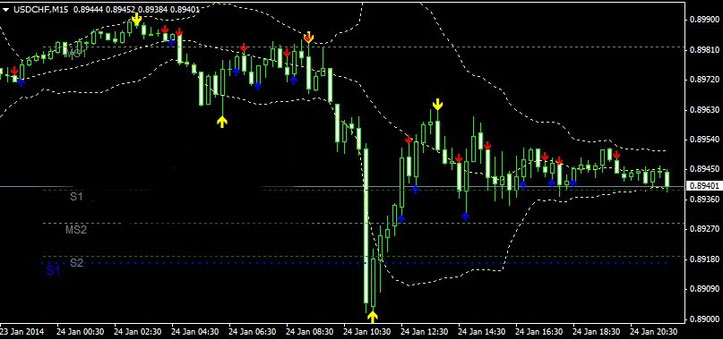binary options strategy