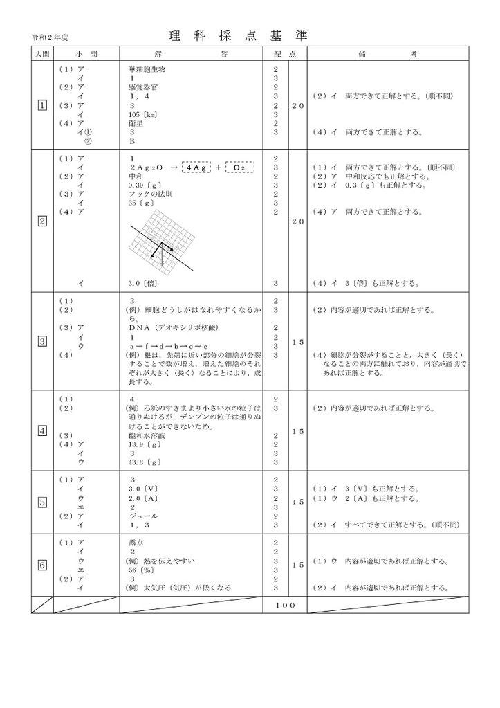 青森県立高校入試学力検査問題・理科解答