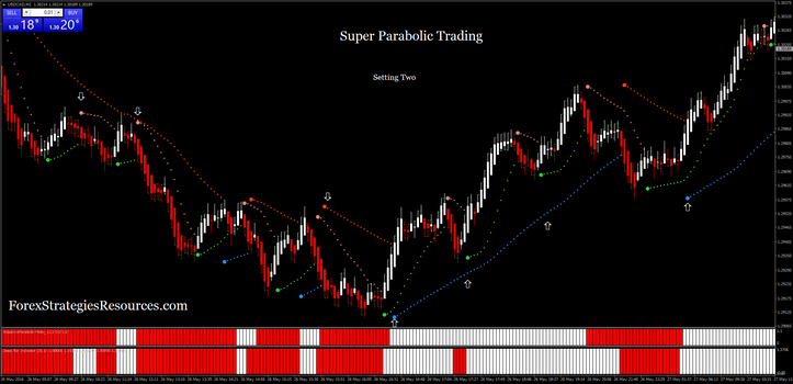 Super Parabolic Trading setting:two