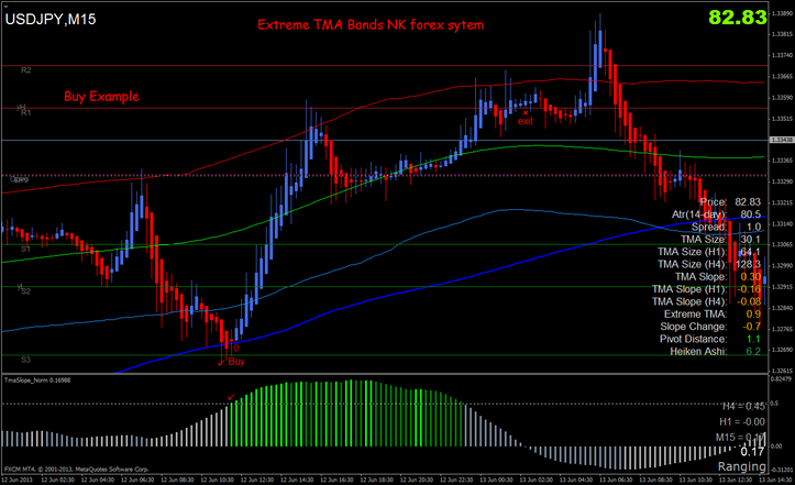 Forex factory extreme tma