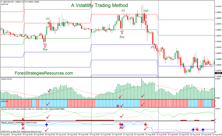 binary options volatility stop indicator