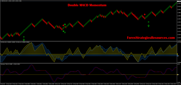 Double MACD Momentum  with median renko chart
