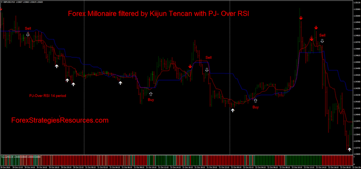 Forex Millonaire filtered by Kiijun TenKan with PJ- Over RSI. In this example 14 period.(the best choice)