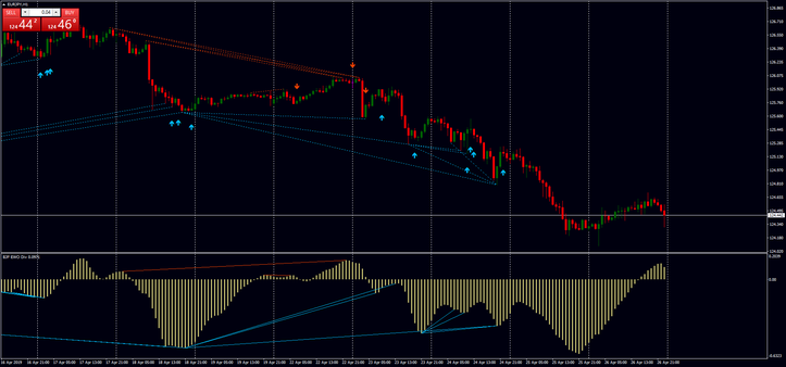 Elliott Wave divergence indicator mq4