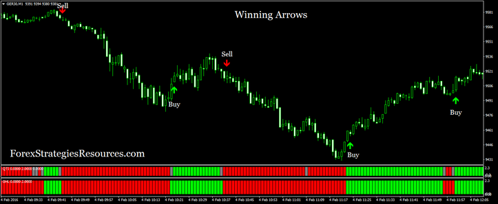 Winning Arrows (example scaping trading)