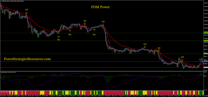 FDM Power trading system