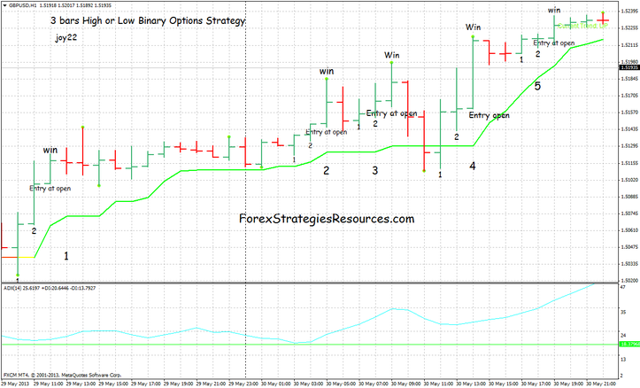 Binary options high low strategy