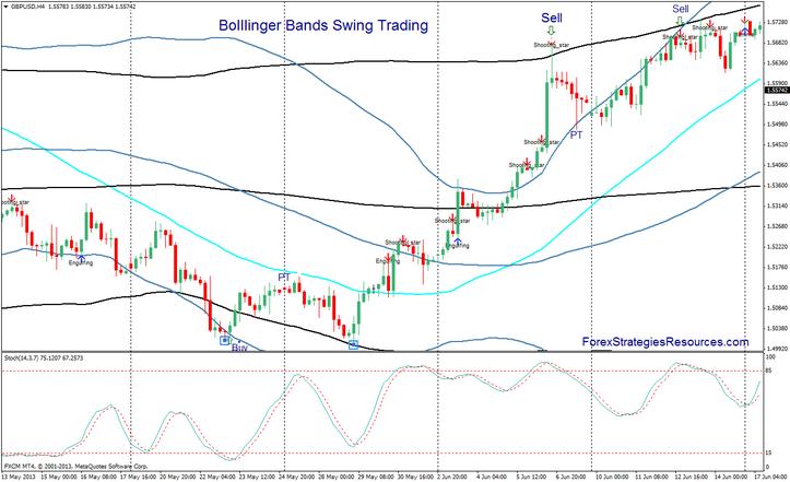 Bolllinger Bands Forex Swing Trading
