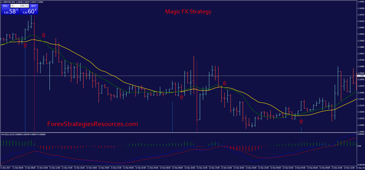 How to trade with Magic Fx formula