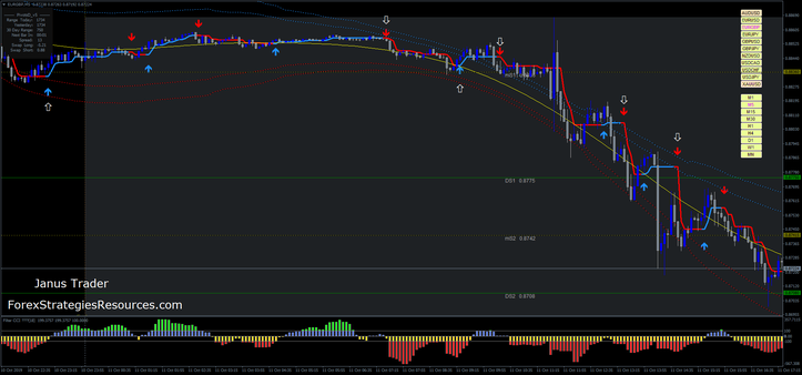 Gold Intraday Trading System