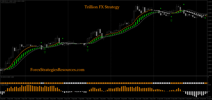 Trillion FX Strategy