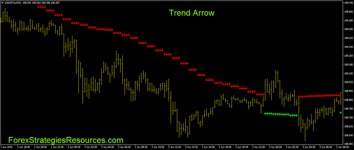Trend arrows indicator
