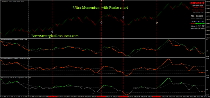 Ultra Momentum Trading with renko chart settin for scalping 3 pips box size.