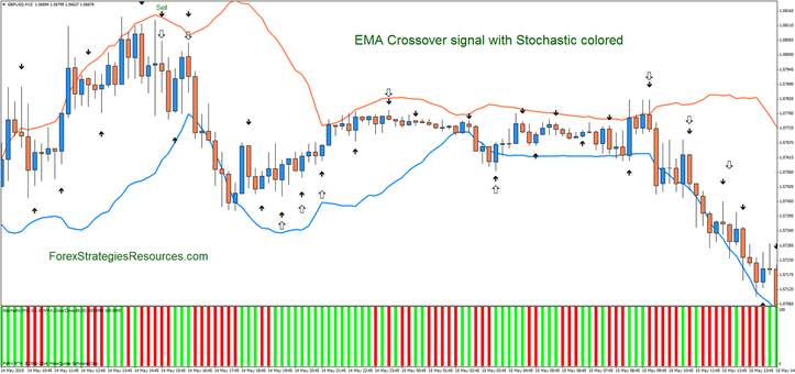 EMA Crossover signal with Stochastic colored,crossover reversal trading