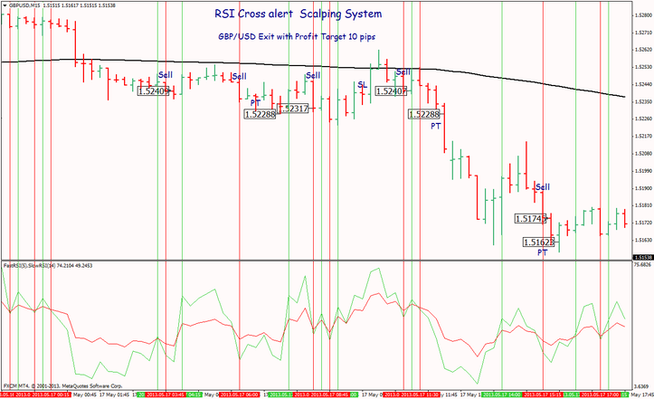 RSI Cross alert Scalping System