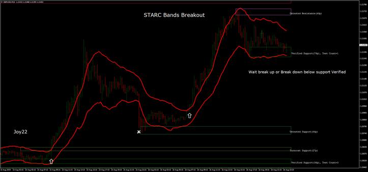 STARC Bands Breakout