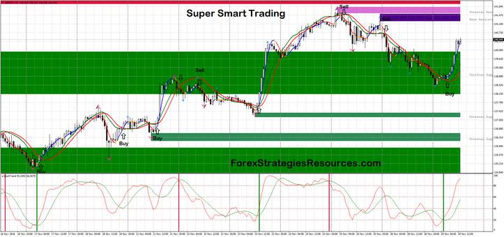 Super Smart Trading