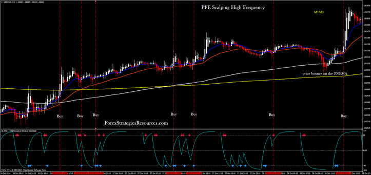PFE Scalping High Frequency GBP/USD 15 min Time Frame.