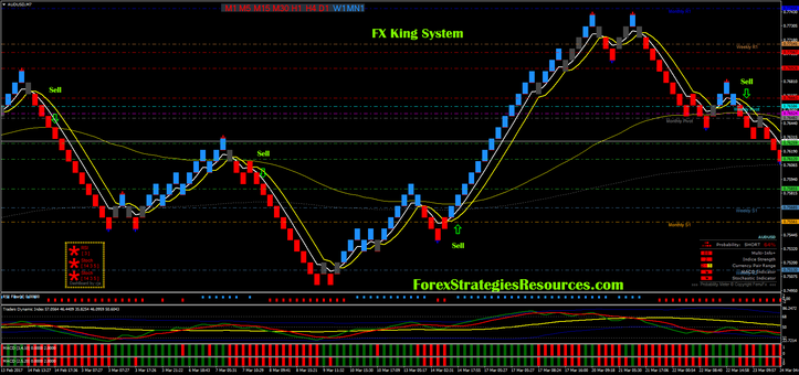 Fx King System Forex Strategies Forex Resources