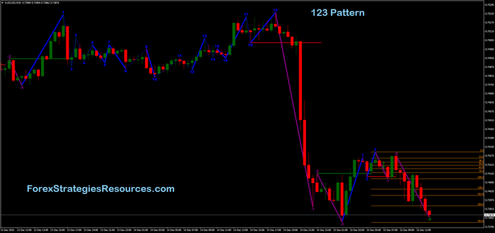 Forex 123 trading system