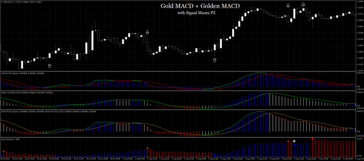 Gold MACD + Golden MACD  and Signal Mantapz