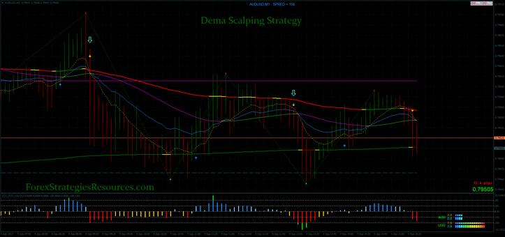 Dema Scalping Strategy