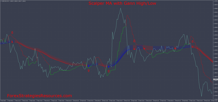 Scalper MA with Gann High/Low MTF