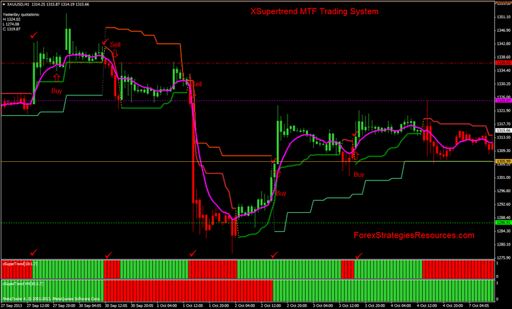XSupertrend MTF Trading System