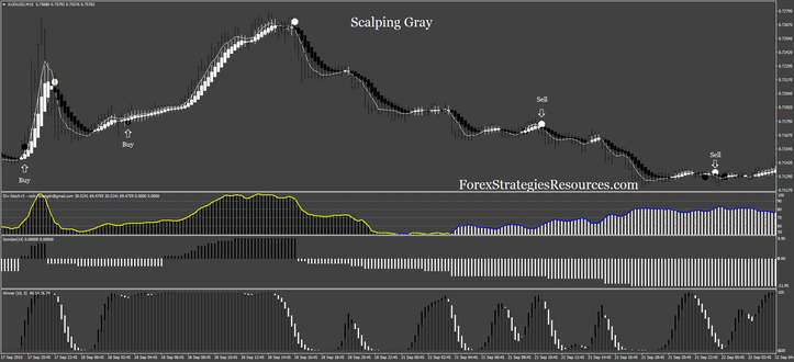 Scalping Gray intraday trading