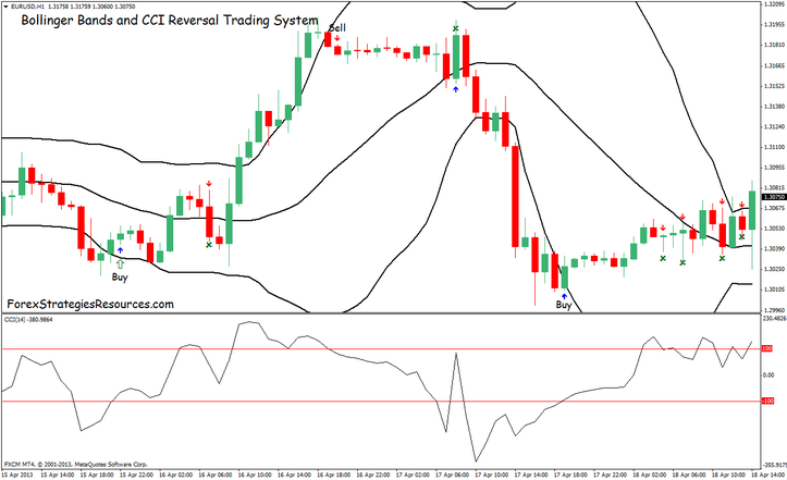 Bollinger Bands and CCI Reversal