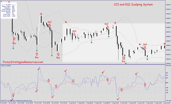 Reversal Momentum scalping system with CCI and RSI in action