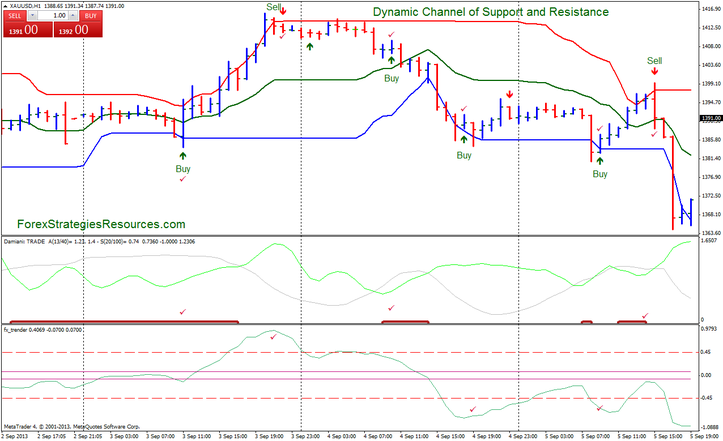 Dynamic Supports & Resistances – Forex Trading Tips & Tricks For Beginners
