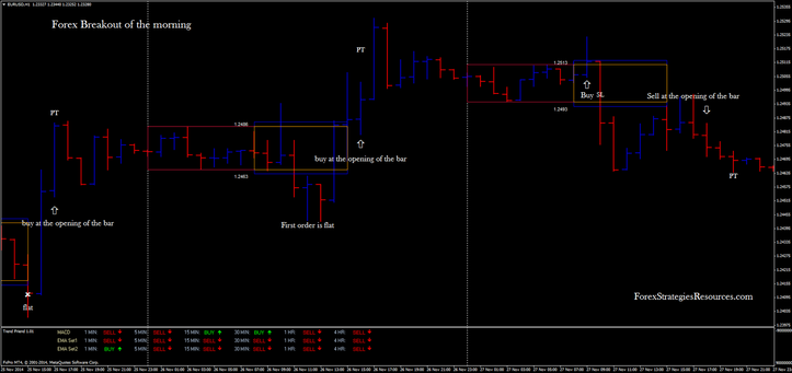 In the picture Forex Breakout of the morning in action EUR/USD  60 min Time Frame