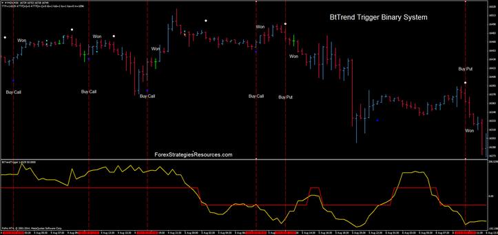 Bt Trend Trigger Binary System