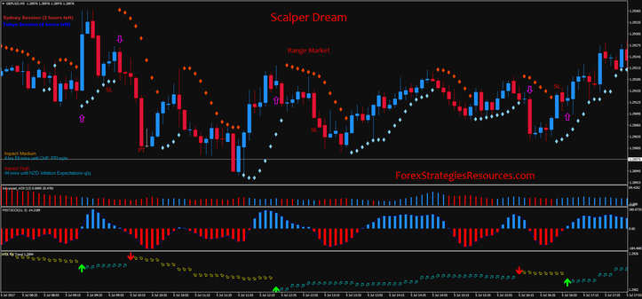Scalper Dream Strategy