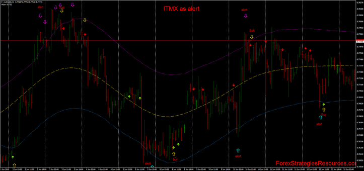 ITMX Trading with stochastic ( 50, 13, 2)