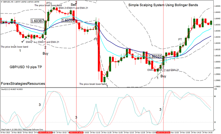 Using bollinger bands for scalping