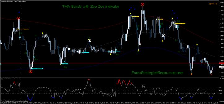 TMA Bands with Zee Zee indicator