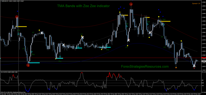 Forex tma+cg indicator
